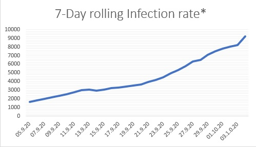 7 Day Rolling Day average infection rate