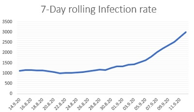 September 11th 7 Day Rolling infection rate