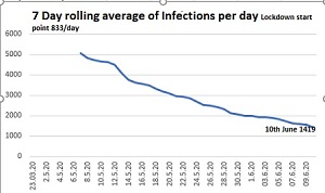 & Day rolling average infection rate per day