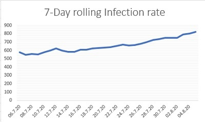Rolling Average (7 Day) daily infection rate