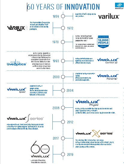 Innovation of Varilux